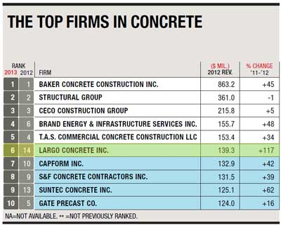 2013-ENR-Top-600-Top-Specialty-Contractors---Concrete